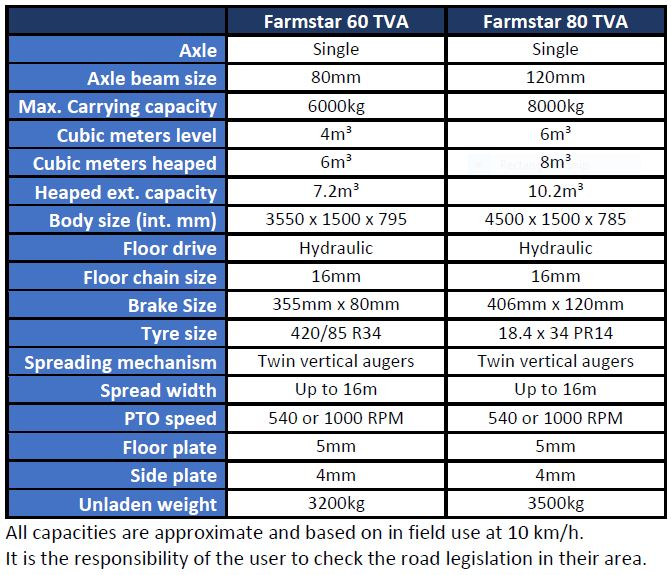 Farmstar Specification